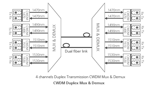 Fiberstore Three-types-transmission-way-for-Fiberstore-CWDM-MUX-DEMUX-Duplex-BIDI.jpg