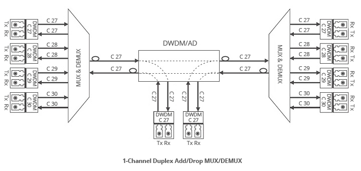 Fiber Mux Block Diagram Fiber Free Engine Image For User